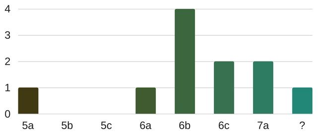 grafico-istogrammi-settore-eccedera-lettere