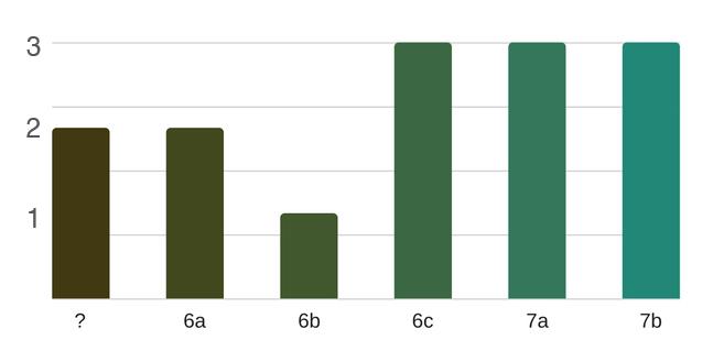 grafico-istogrammi-settore-vesuvio-lettere