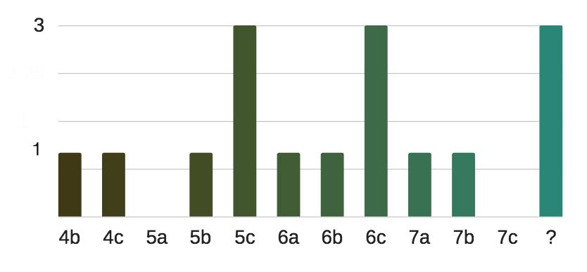 grafico-a-barre-settore-dei