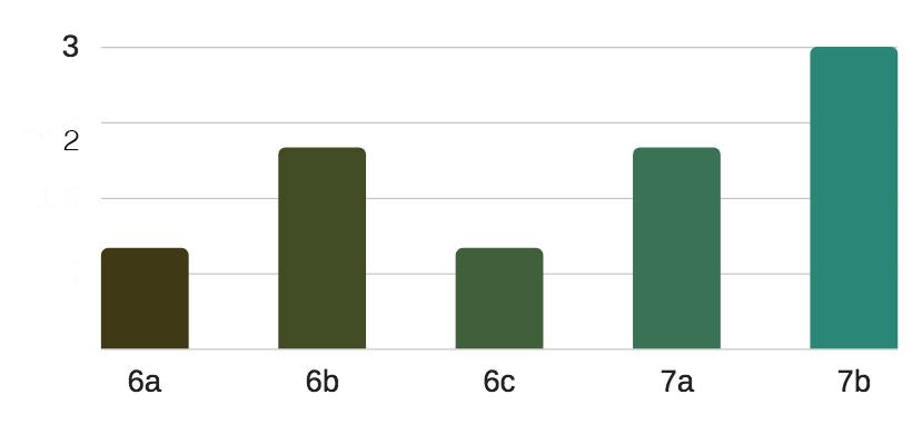 grafico-a-barre-settore-miti
