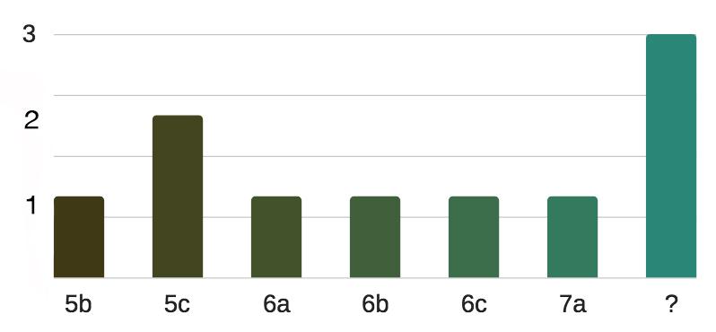 grafico-a-barre-settore-semidei